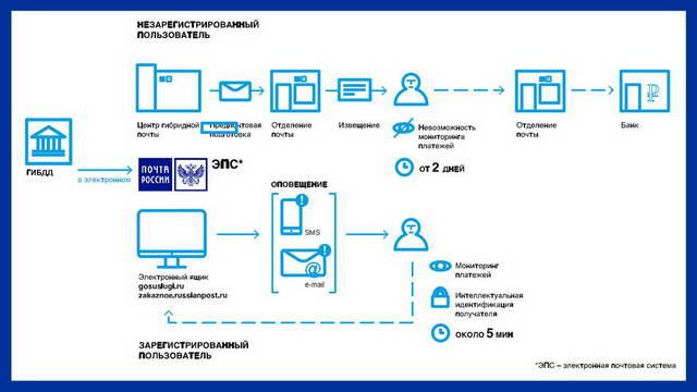 Схема доставки почтовых отправлений почтой