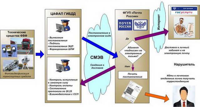 Схема взаимодействия ЦАФАП и Почты