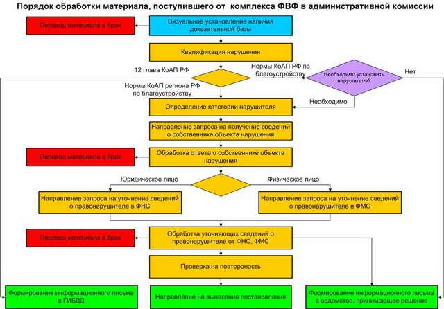 Схема обработки материала в АК