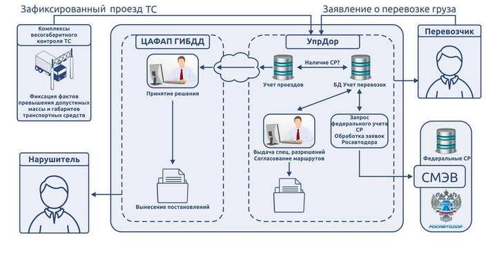 Схема взаимодействия УпрДор ЦАФАП 2