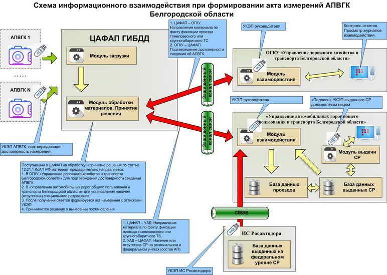 Схема информационных потоков при формировании акта измерения