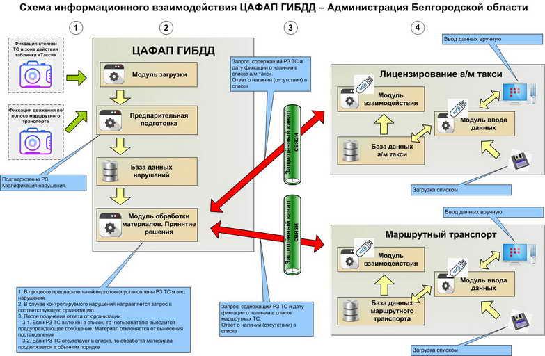 Схема взаимодействия по проверке исключений