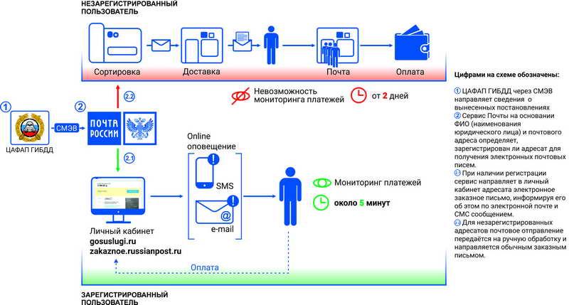 Схема работы сервиса почтовых отправлений