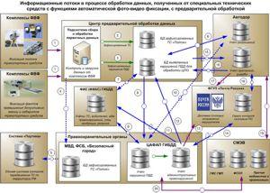Схема 2. Общая схема порядка работы «Авангард» с выполнением предварительной обработки и контроля первичных данных сотрудниками центров предварительной обработки (обслуживающих организаций)