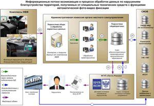 Схема 3. Общая схема порядка работы «Авангард» для административных комиссий органов местного самоуправления