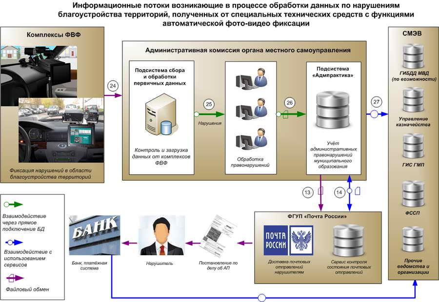 Общая схема работы программных модулей для административных комиссий органов местного самоуправления