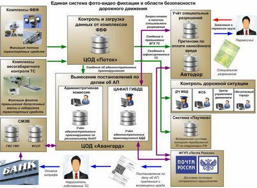 Рисунок 1. Общая схема единой системы фото-видео фиксации в области безопасности дорожного движения