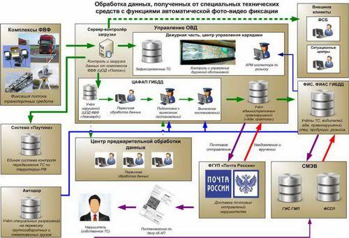 Схема 1. Обработка данных, полученных от специальных технических средств с функциями фото-видео фиксации