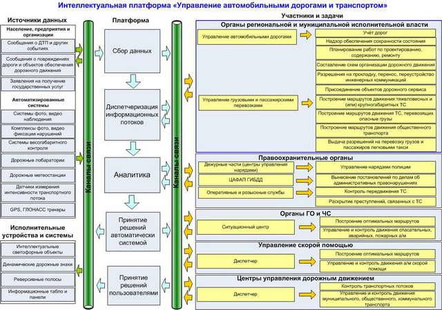 """Общая схема взаимодействий при работе модулей """"Поток"""""""