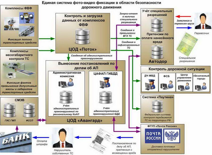 Схема Единой системы фото-видео фиксации в области БДД
