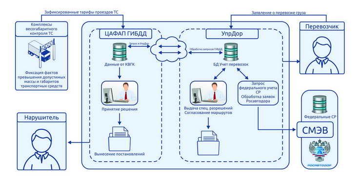 Схема взаимодействия ЦАФАП УпрДор 1