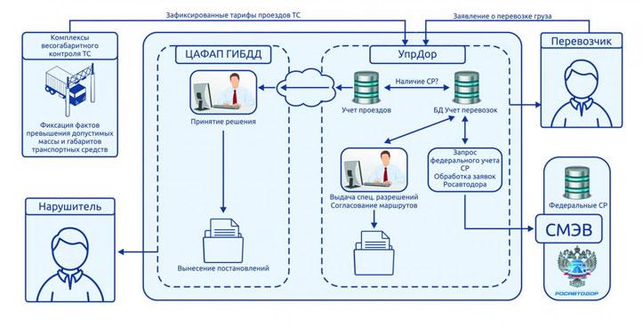 Схема взаимодействия ЦАФАП УпрДор вариант 2