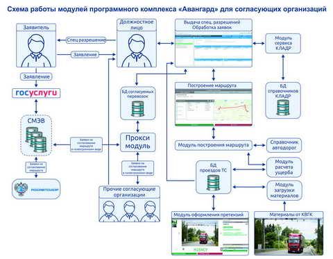 Схема взаимодействия программных модулей