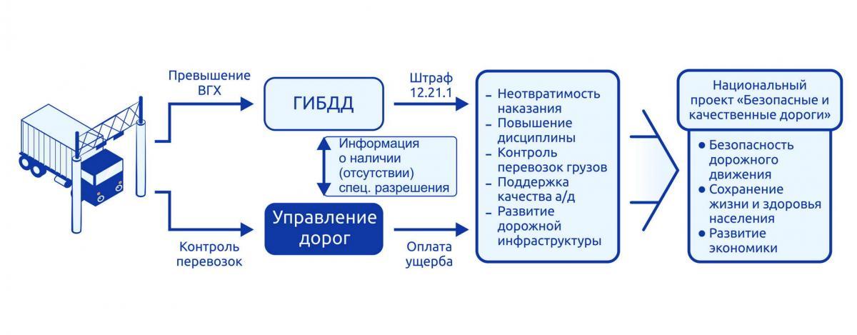 Схема 1. Система весогабаритного контроля транспортных средств