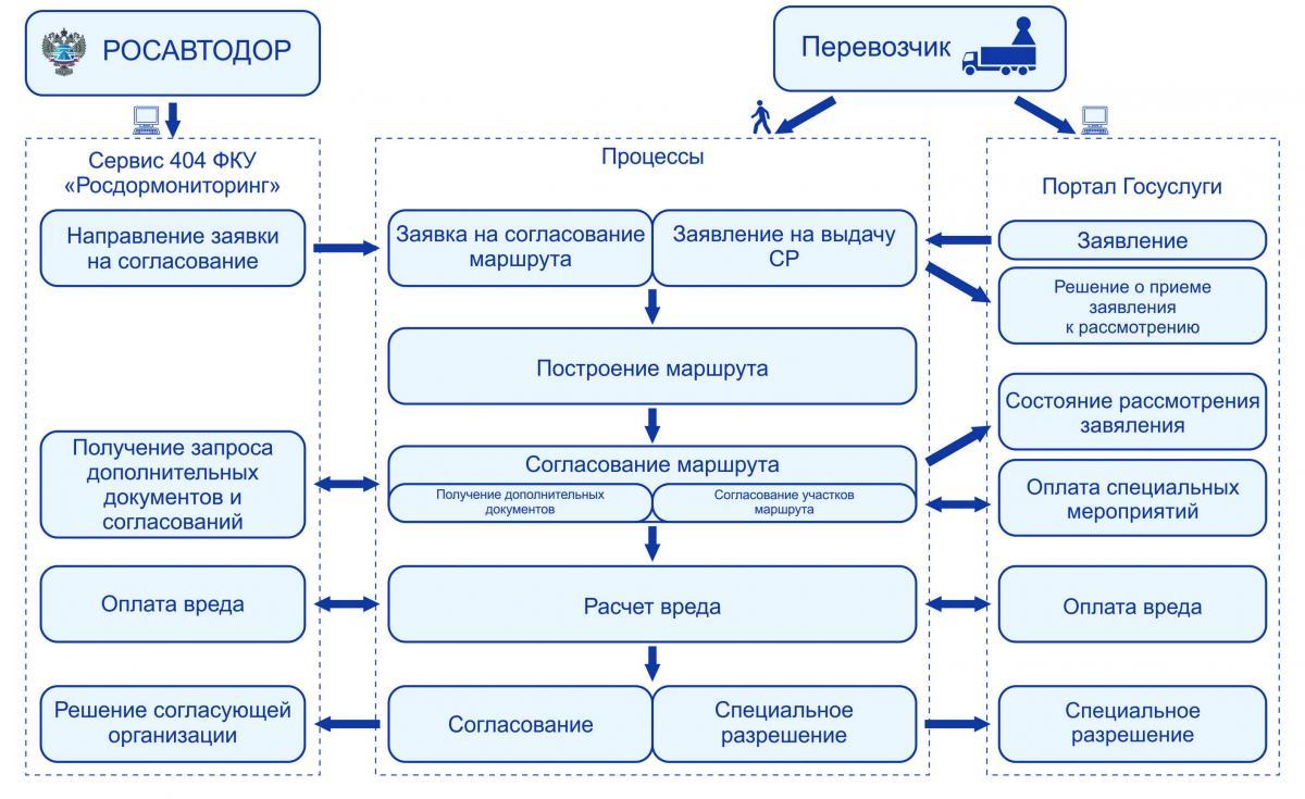 Схема 3. Порядок работы модуля выдачи и учёта специальных разрешений