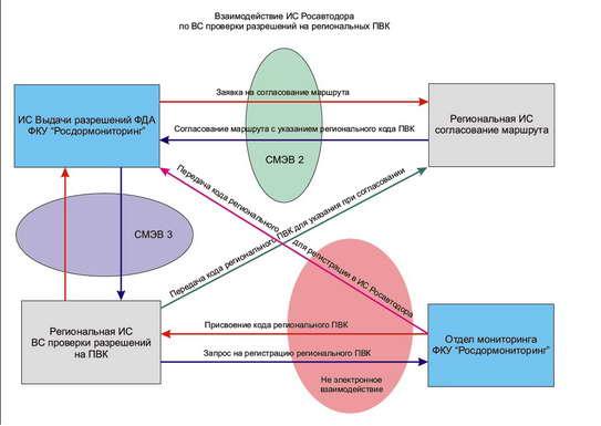 Схема взаимодействия при получении сведений о федеральных СР