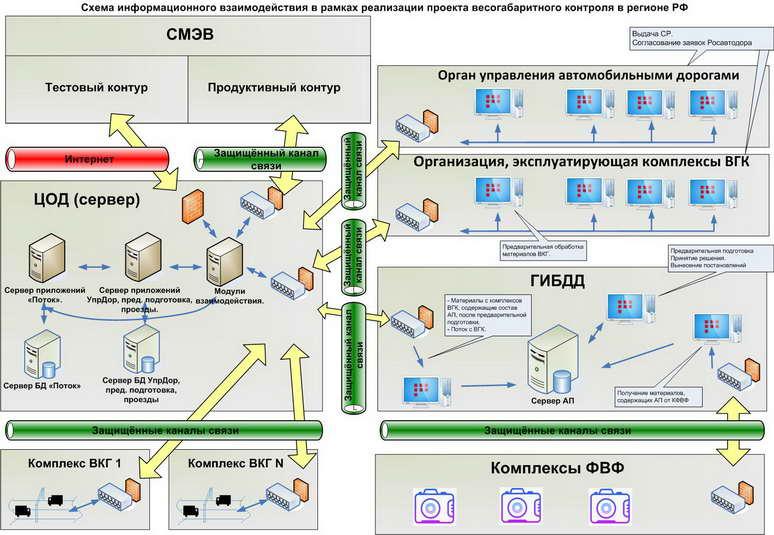 Пример детальной схемы информационных потоков