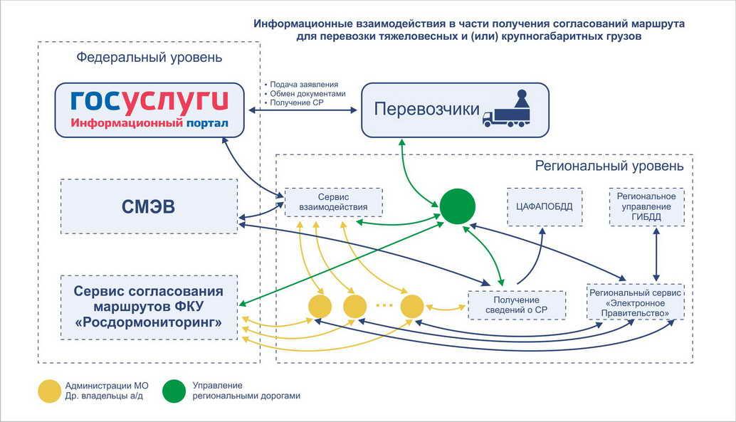 Схема взаимодействия СО