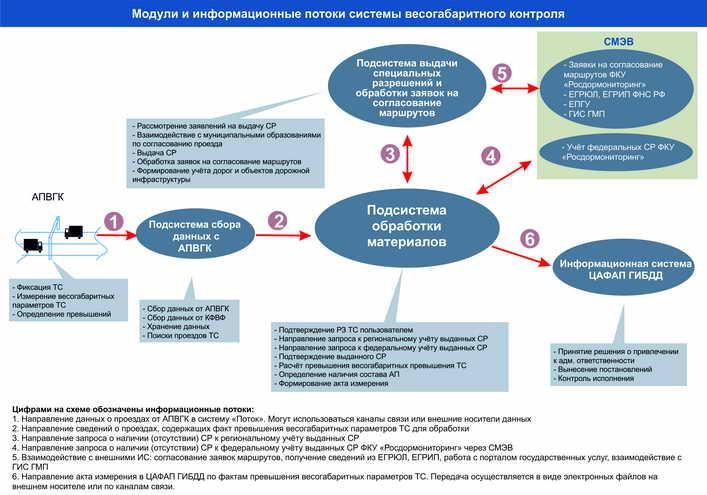 Схема 2. Общий состав системы весогабаритного контроля