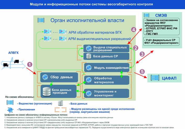 Схема 8. Вариант установки программных модулей системы ВГК на одном сервере Заказчика
