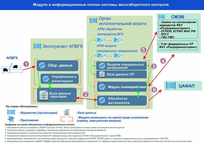 Схема 6. Вариант установки программных модулей системы ВГК  в случае, когда задачи сбора данных, выдачи специальных разрешений и обработки данных решаются в разных зданиях Заказчика на различном серверном оборудовании согласно решаемым задачам