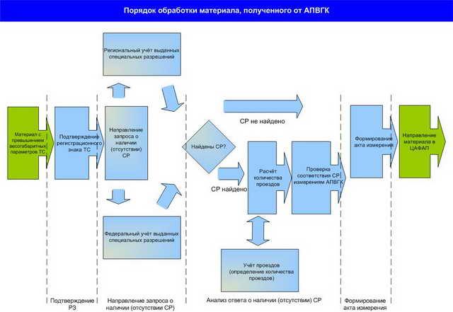 Схема 4. Порядок обработки материала, поступившего от АПВГК