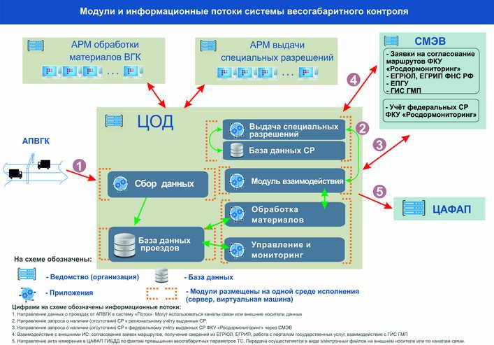 Схема 7. Вариант установки программных модулей системы ВГК в едином ЦОД