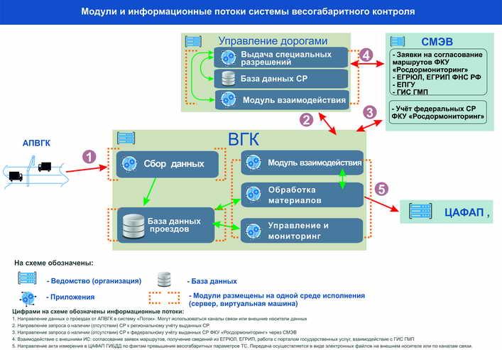 Схема 5. Вариант установки программных модулей системы ВГК на различном серверном оборудовании согласно решаемым задачам